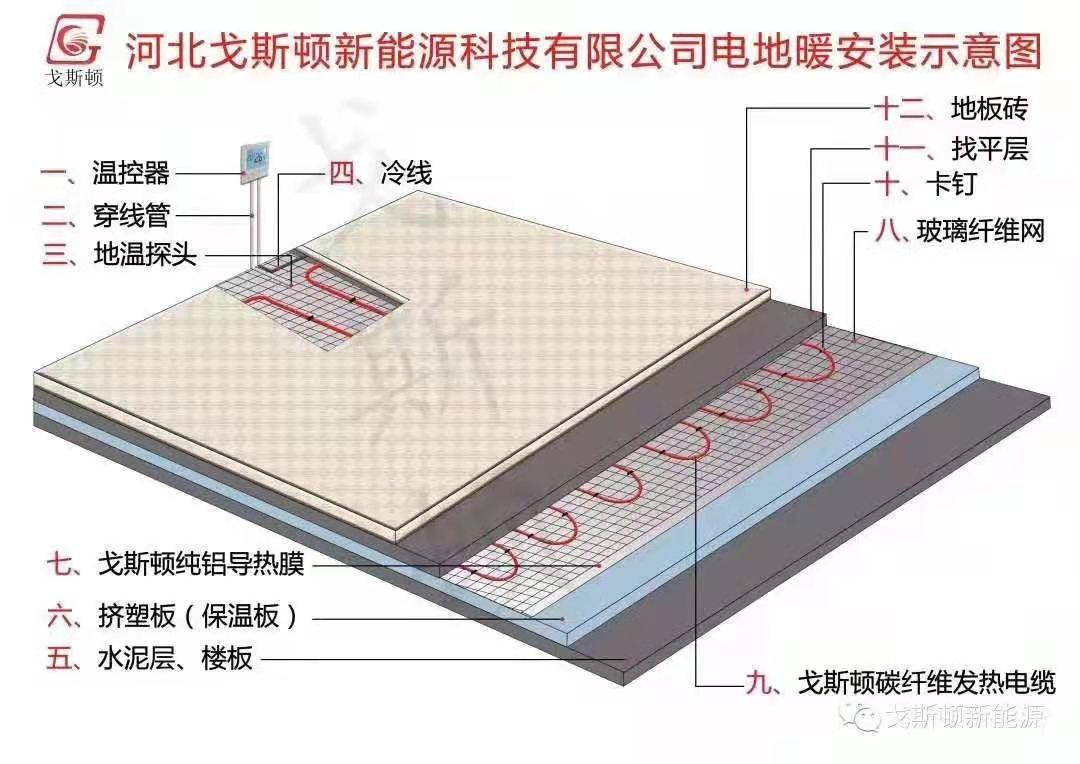 厂家电地暖安装示意图